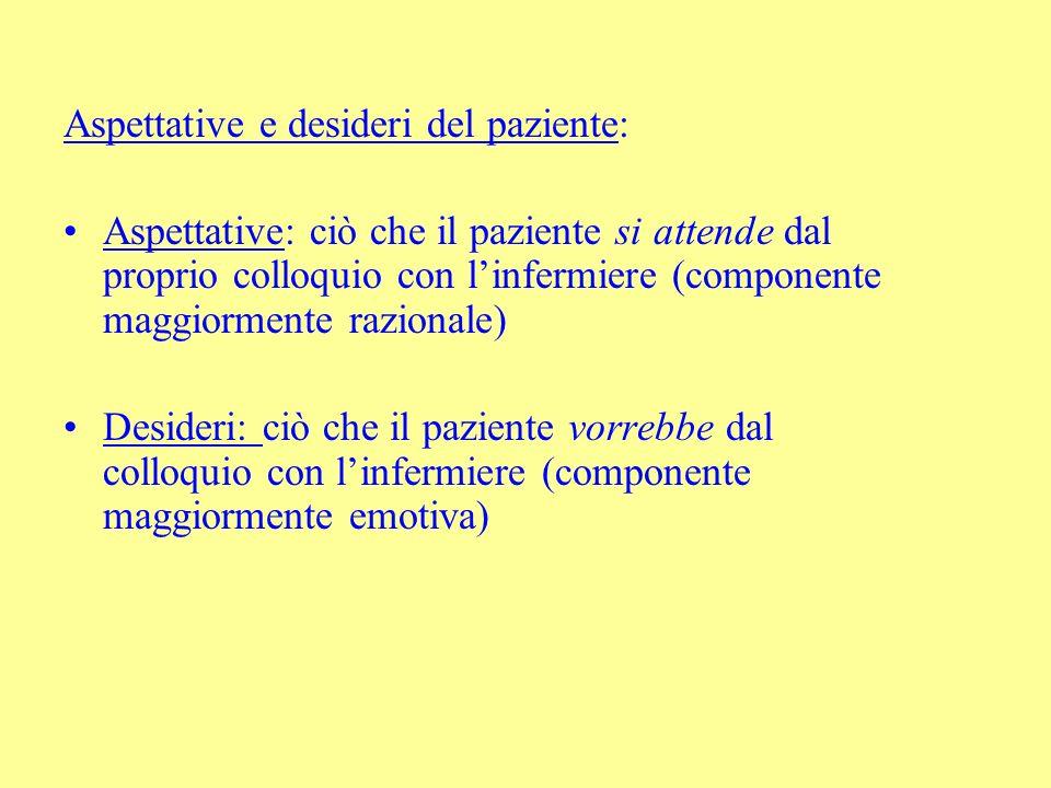 Aspettative e desideri del paziente: Aspettative: ciò che il paziente si attende dal proprio colloquio con linfermiere (componente maggiormente razion