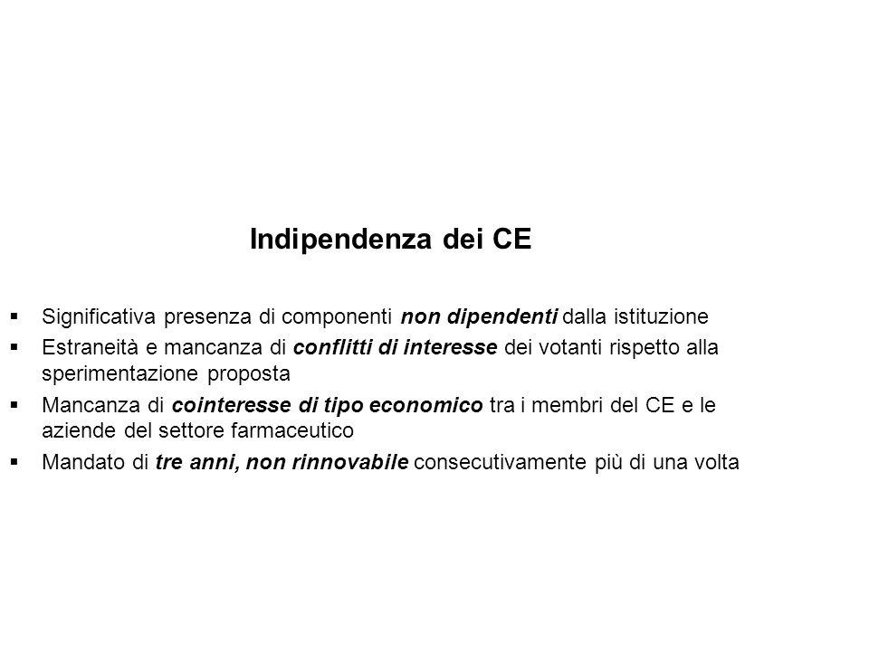 Indipendenza dei CE Significativa presenza di componenti non dipendenti dalla istituzione Estraneità e mancanza di conflitti di interesse dei votanti