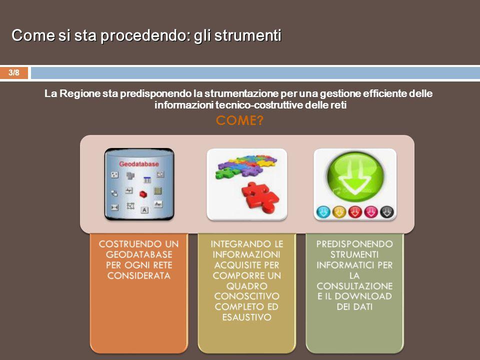Come si sta procedendo: gli strumenti 3/8 La Regione sta predisponendo la strumentazione per una gestione efficiente delle informazioni tecnico-costruttive delle reti COME.