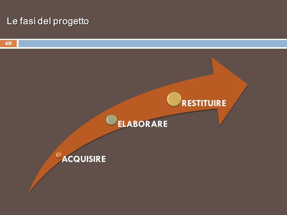 Le fasi del progetto 4/8 ACQUISIRE ELABORARE RESTITUIRE