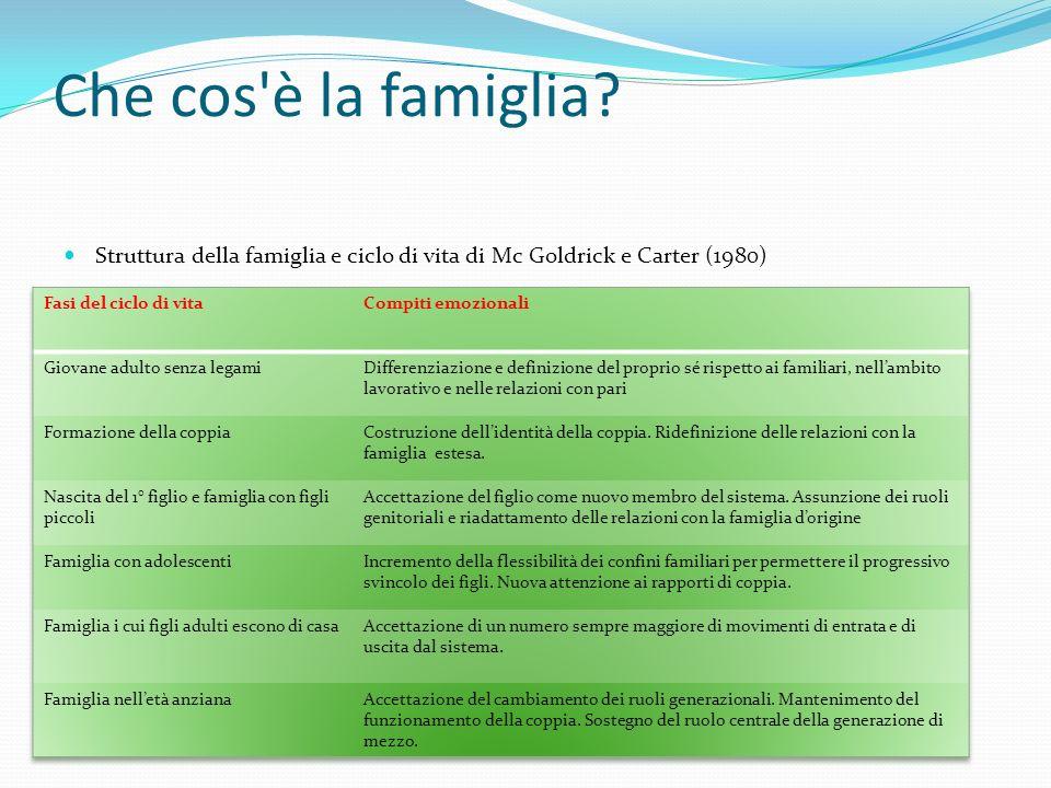 Che cos'è la famiglia? Struttura della famiglia e ciclo di vita di Mc Goldrick e Carter (1980)