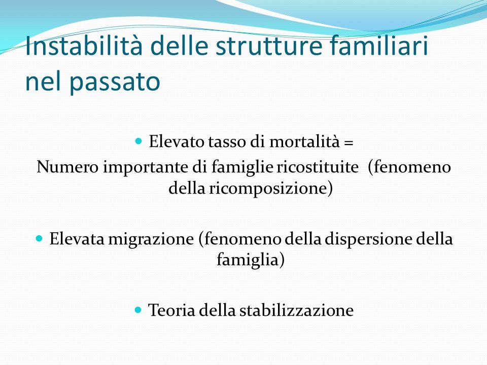 Instabilità delle strutture familiari nel passato Elevato tasso di mortalità = Numero importante di famiglie ricostituite (fenomeno della ricomposizio