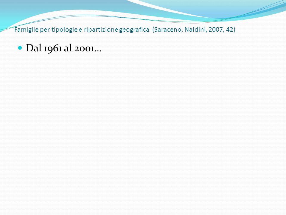 Famiglie per tipologie e ripartizione geografica (Saraceno, Naldini, 2007, 42) Dal 1961 al 2001…