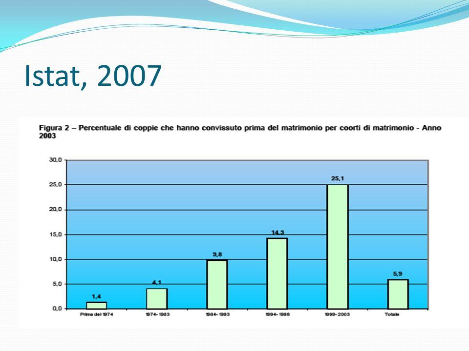 Istat, 2007
