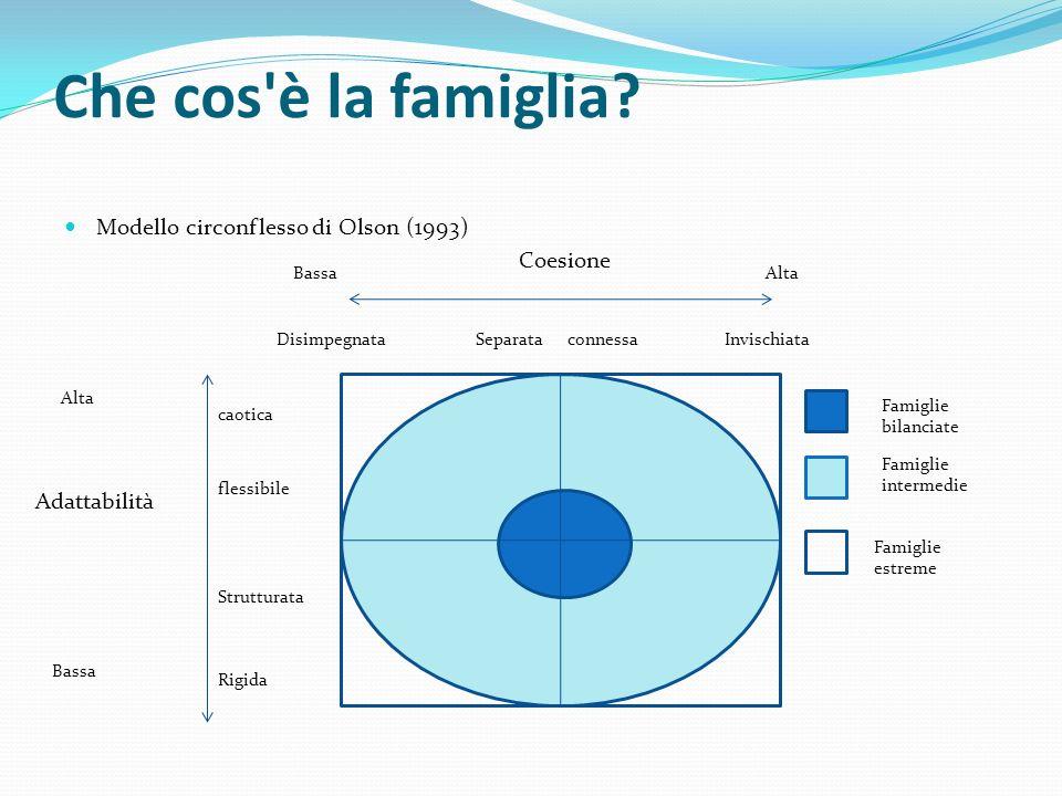 Che cos'è la famiglia? Modello circonflesso di Olson (1993) Adattabilità Coesione DisimpegnataSeparata connessaInvischiata caotica flessibile Struttur