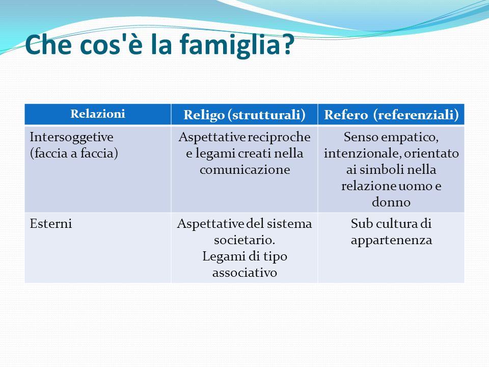 Che cos'è la famiglia? Relazioni Religo (strutturali)Refero (referenziali) Intersoggetive (faccia a faccia) Aspettative reciproche e legami creati nel