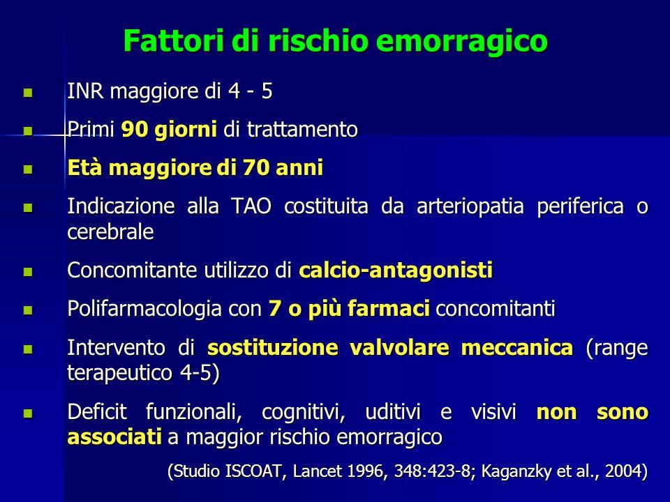 Fattori di rischio emorragico INR maggiore di 4 - 5 INR maggiore di 4 - 5 Primi 90 giorni di trattamento Primi 90 giorni di trattamento Età maggiore d