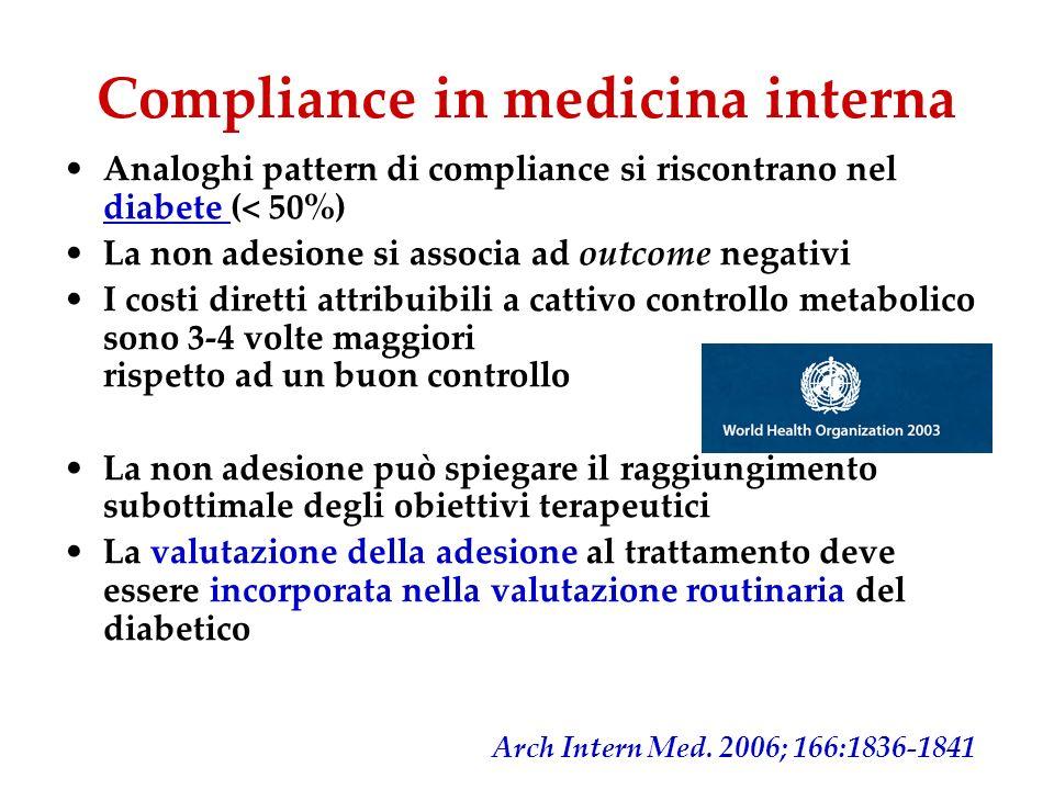 Compliance in medicina interna Analoghi pattern di compliance si riscontrano nel diabete (< 50%) La non adesione si associa ad outcome negativi I cost
