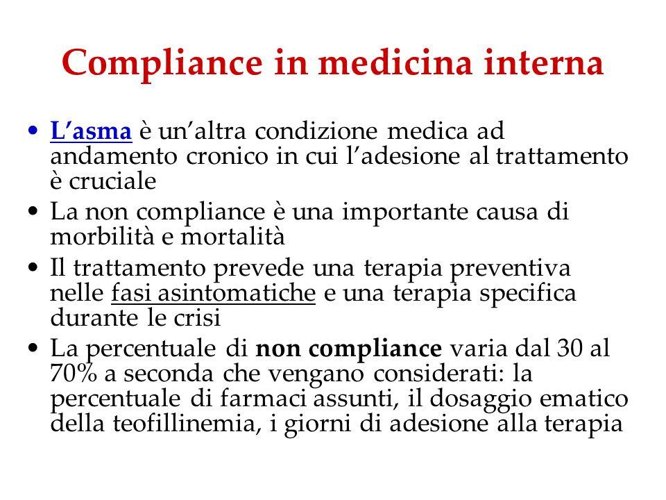 Compliance in medicina interna Lasma è unaltra condizione medica ad andamento cronico in cui ladesione al trattamento è cruciale La non compliance è u