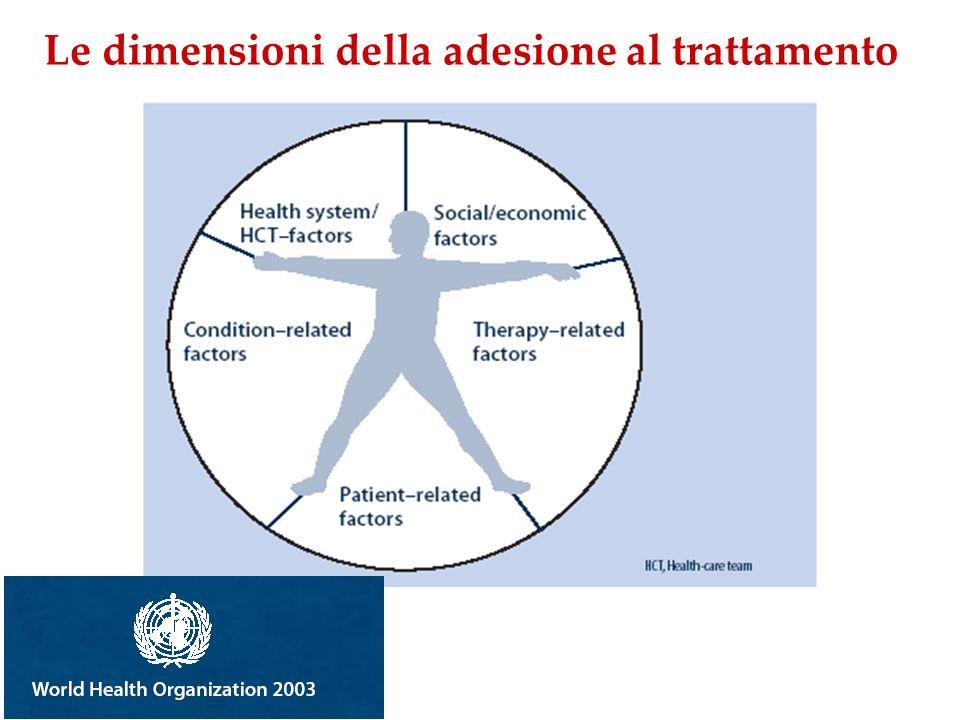 Le dimensioni della adesione al trattamento