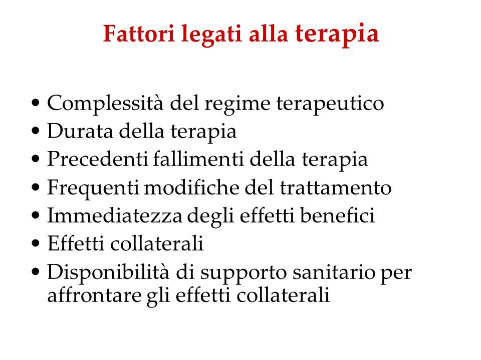 Fattori legati alla terapia Complessità del regime terapeutico Durata della terapia Precedenti fallimenti della terapia Frequenti modifiche del tratta
