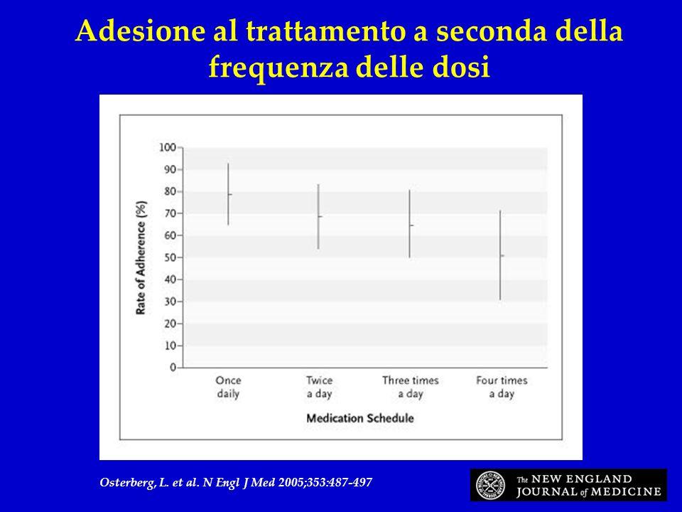 Osterberg, L. et al. N Engl J Med 2005;353:487-497 Adesione al trattamento a seconda della frequenza delle dosi