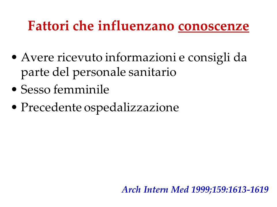 Avere ricevuto informazioni e consigli da parte del personale sanitario Sesso femminile Precedente ospedalizzazione Arch Intern Med 1999;159:1613-1619