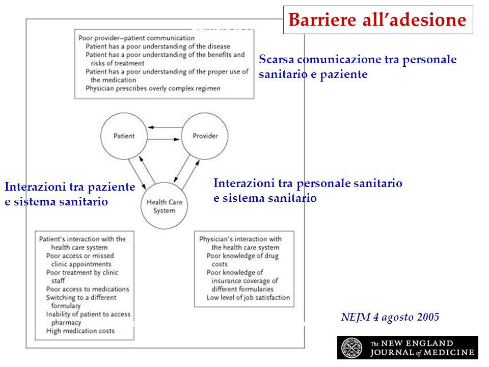 Osterberg, L. et al. N Engl J Med 2005;353:487-497 Barriers to Adherence Interazioni tra personale sanitario e sistema sanitario Scarsa comunicazione