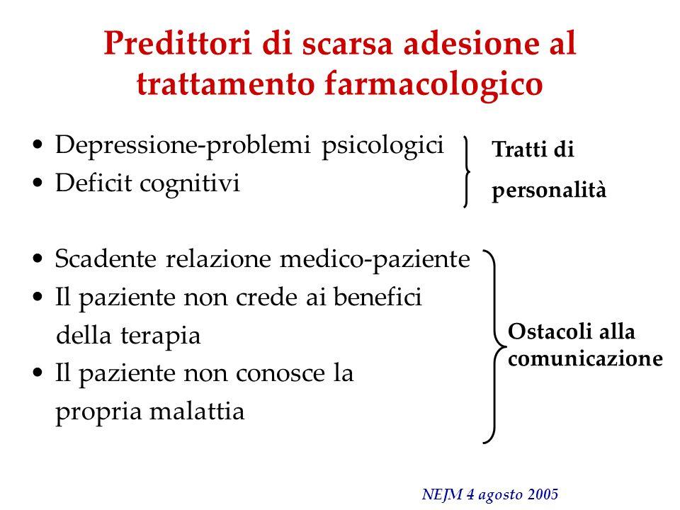Predittori di scarsa adesione al trattamento farmacologico Depressione-problemi psicologici Deficit cognitivi Scadente relazione medico-paziente Il pa