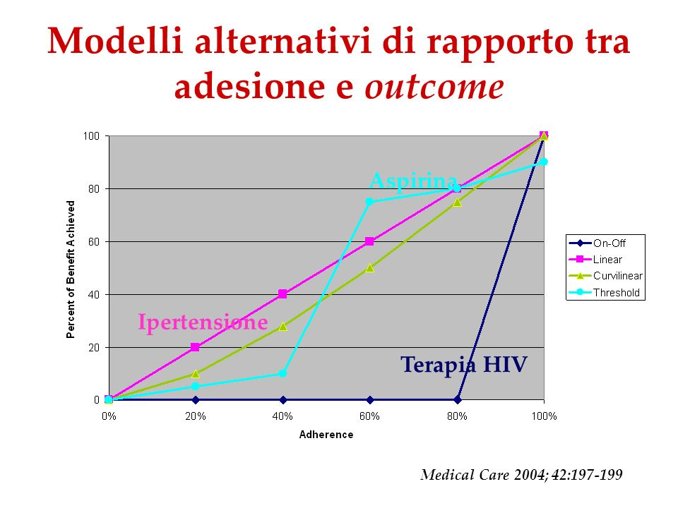 Modelli alternativi di rapporto tra adesione e outcome Aspirina Ipertensione Terapia HIV Medical Care 2004; 42:197-199