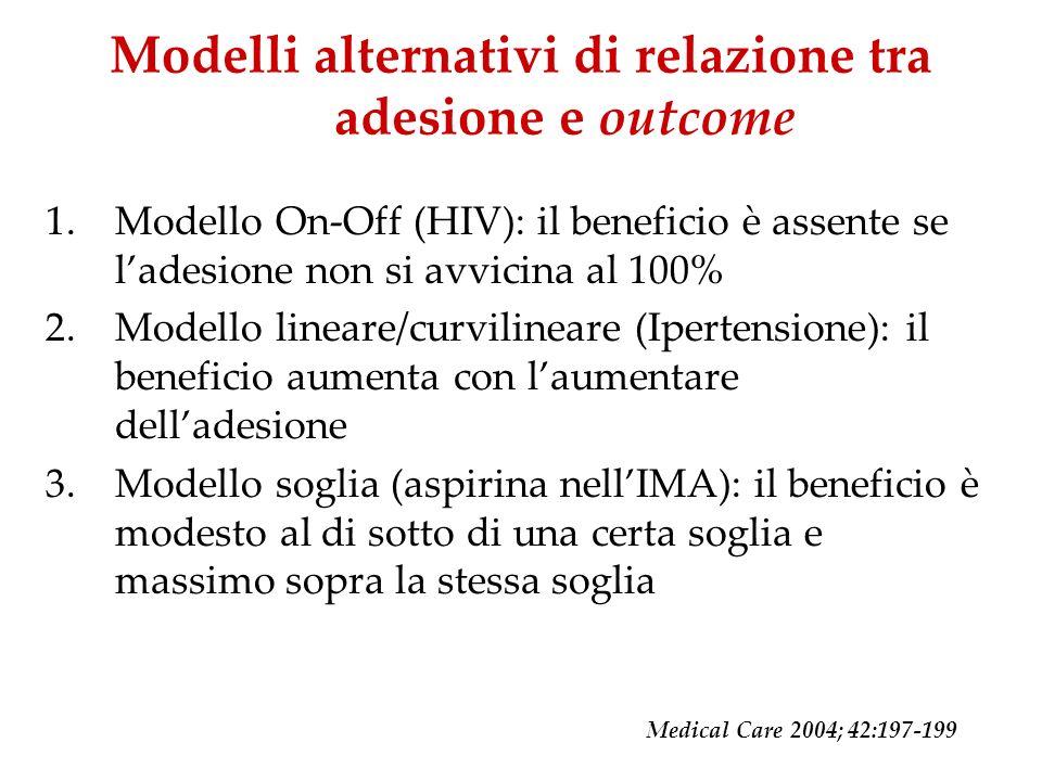 Modelli alternativi di relazione tra adesione e outcome 1.Modello On-Off (HIV): il beneficio è assente se ladesione non si avvicina al 100% 2.Modello