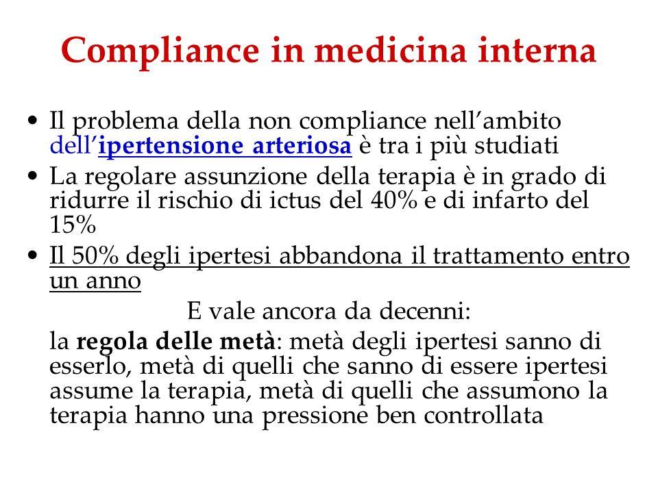 Fattori legati al paziente - 2 Letà non influenza la compliance a meno che non siano presenti importanti disturbi cognitivi Alterazioni di farmacocinetica e farmacodinamica legate alletà rendono lanziano ancora più vulnerabile ai problemi legati alla non compliance Comorbilità