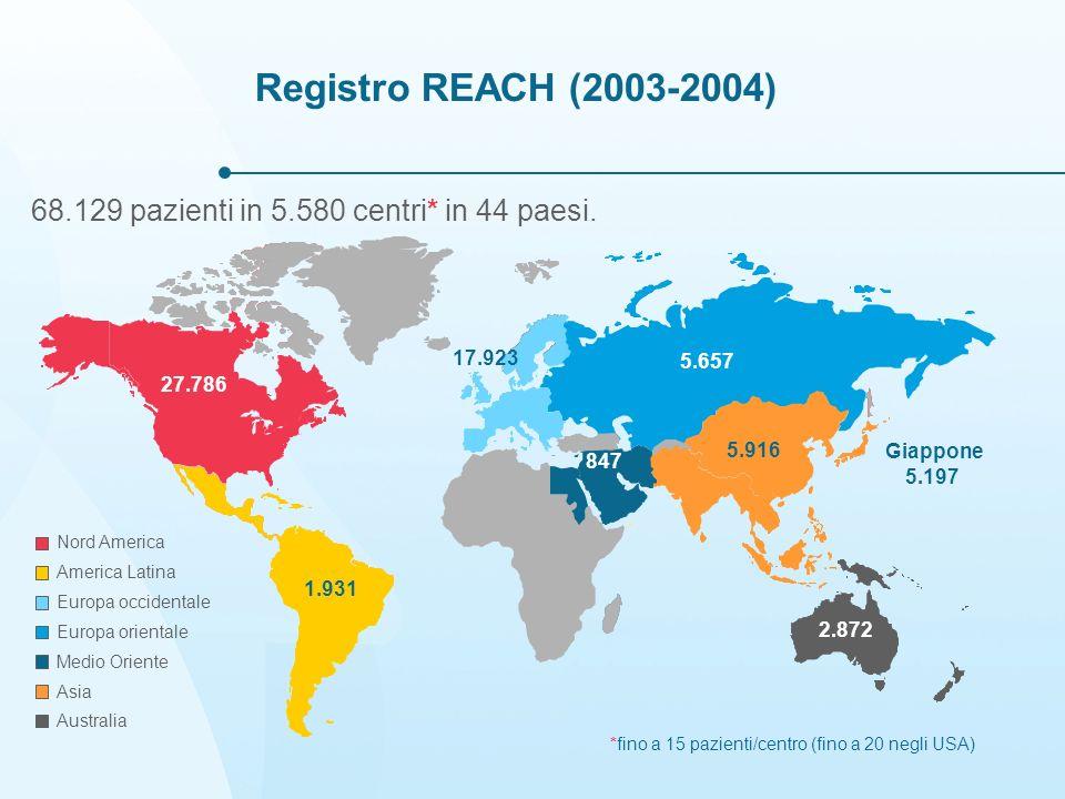Registro REACH (2003-2004) 68.129 pazienti in 5.580 centri* in 44 paesi.