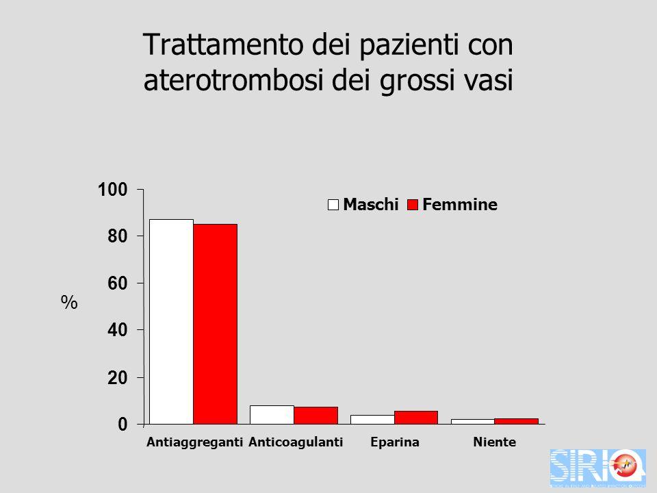 Trattamento dei pazienti con aterotrombosi dei grossi vasi 0 20 40 60 80 100 AntiaggregantiAnticoagulantiEparinaNiente MaschiFemmine %