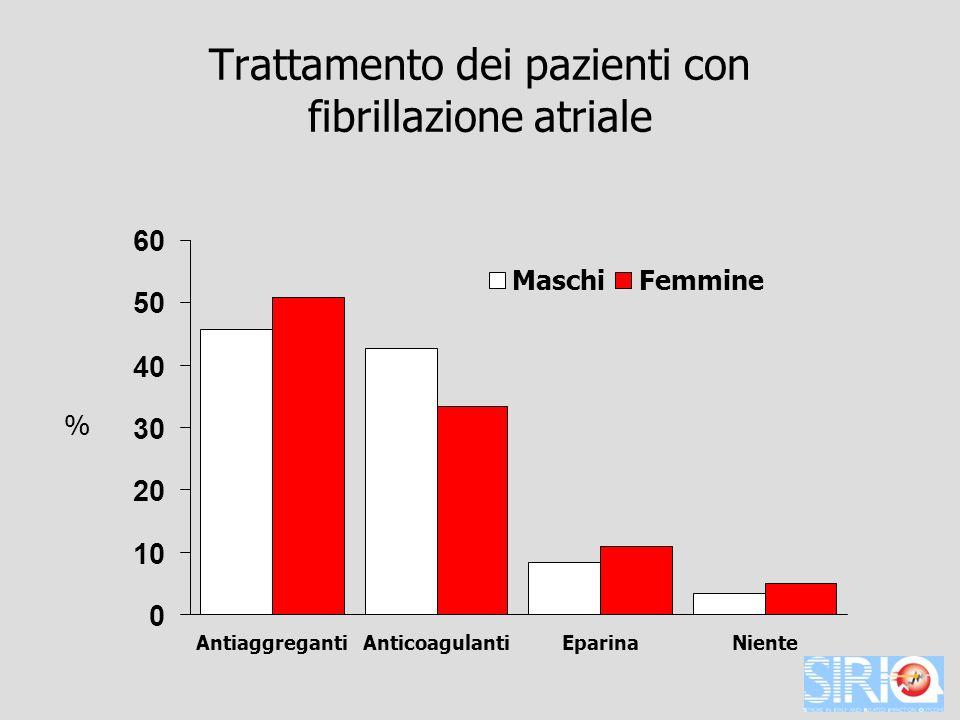 Trattamento dei pazienti con fibrillazione atriale 0 10 20 30 40 50 60 AntiaggregantiAnticoagulantiEparinaNiente MaschiFemmine %
