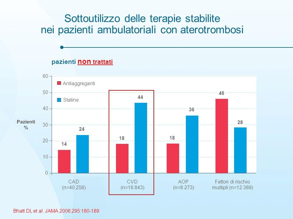 Sottoutilizzo delle terapie stabilite nei pazienti ambulatoriali con aterotrombosi 14 18 46 24 44 36 28 0 10 20 30 40 50 60 CAD (n=40.258) CVD (n=18.843) AOP (n=8.273) Fattori di rischio multipli (n=12.389) Bhatt DL et al.