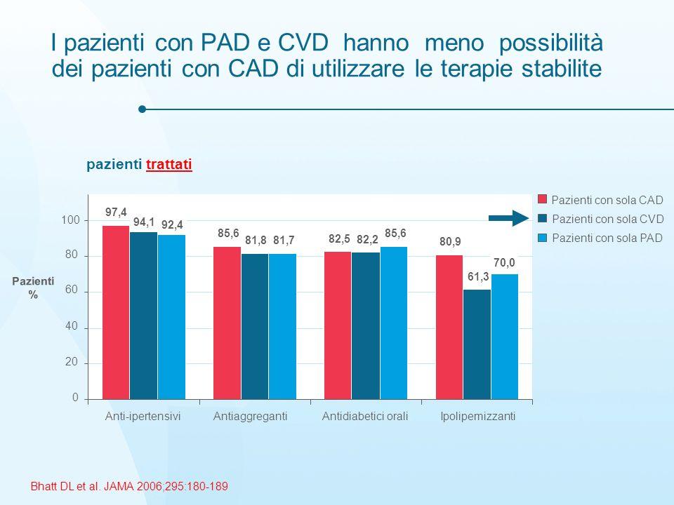 I pazienti con PAD e CVD hanno meno possibilità dei pazienti con CAD di utilizzare le terapie stabilite pazienti trattati 97,4 85,6 82,5 80,9 94,1 81,8 82,2 61,3 92,4 81,7 85,6 70,0 0 20 40 60 80 100 Anti-ipertensiviAntiaggregantiAntidiabetici oraliIpolipemizzanti Pazienti con sola CAD Pazienti con sola CVD Pazienti con sola PAD Bhatt DL et al.