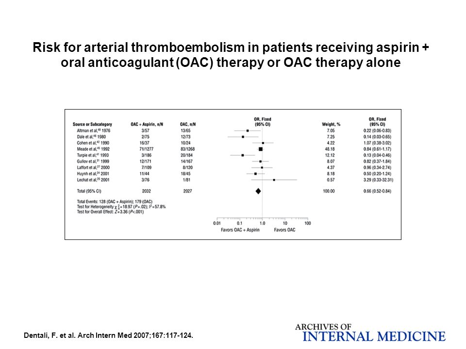 Dentali, F. et al. Arch Intern Med 2007;167:117-124. Risk for arterial thromboembolism in patients receiving aspirin + oral anticoagulant (OAC) therap