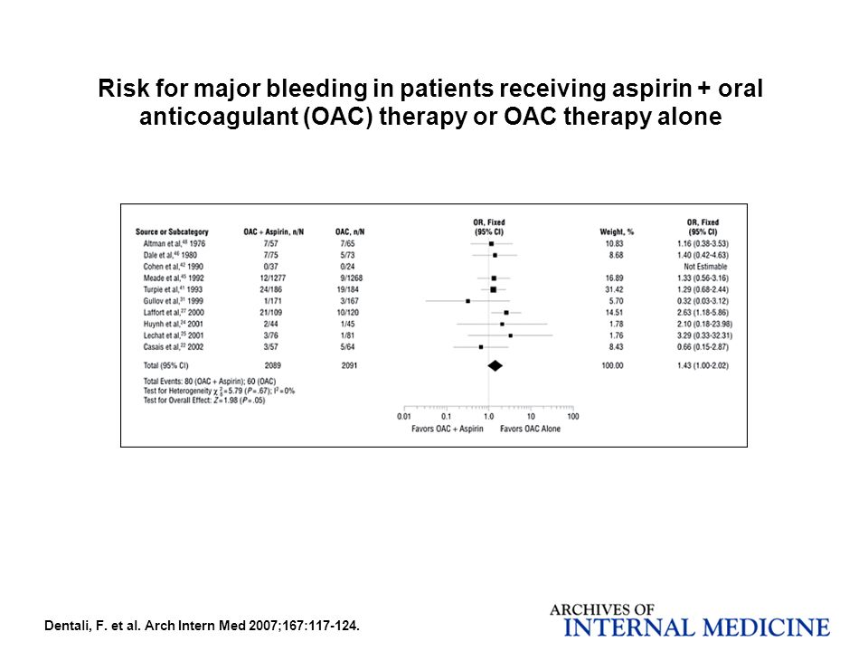 Dentali, F. et al. Arch Intern Med 2007;167:117-124. Risk for major bleeding in patients receiving aspirin + oral anticoagulant (OAC) therapy or OAC t