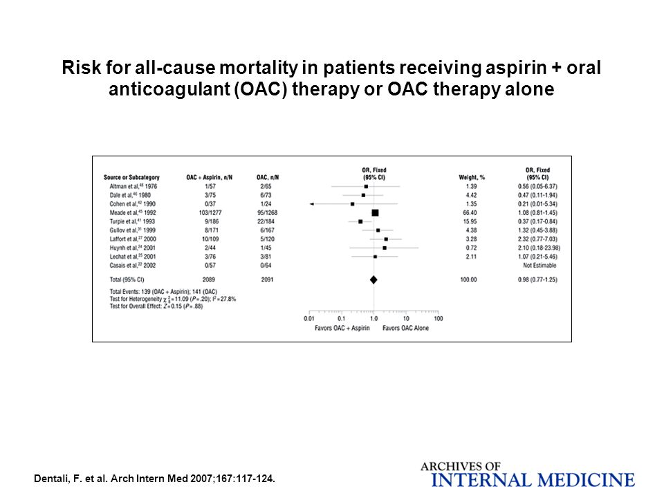 Dentali, F. et al. Arch Intern Med 2007;167:117-124. Risk for all-cause mortality in patients receiving aspirin + oral anticoagulant (OAC) therapy or