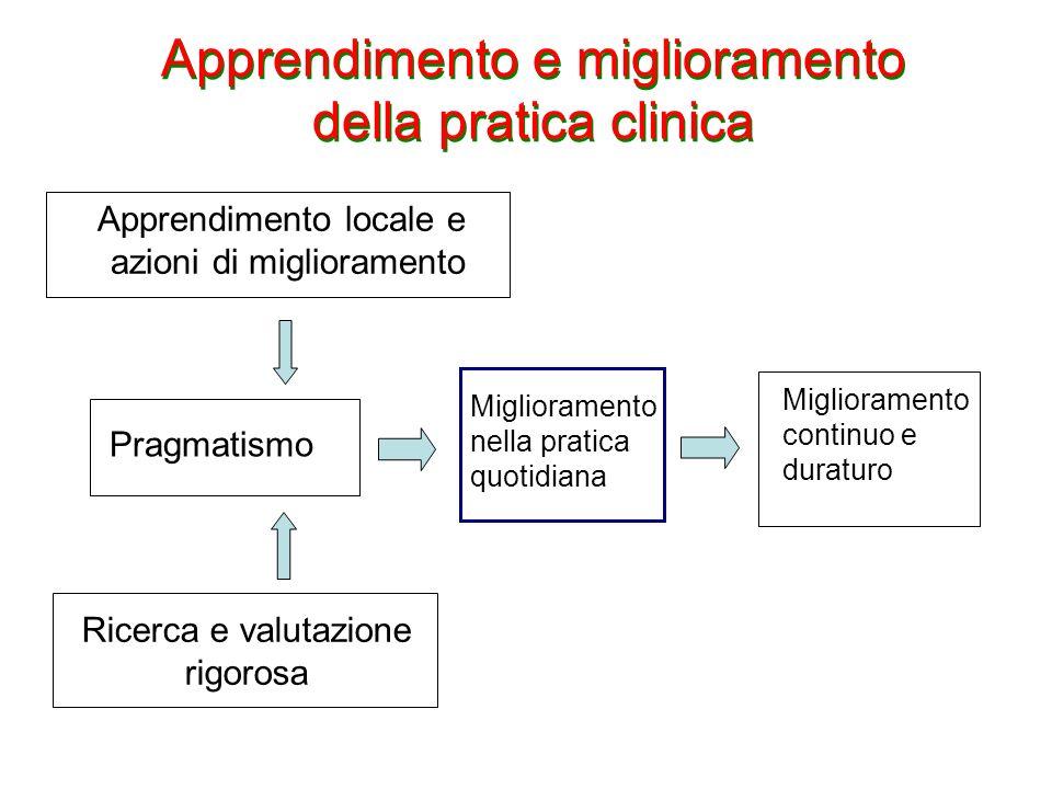 Apprendimento e miglioramento della pratica clinica Miglioramento continuo e duraturo Pragmatismo Ricerca e valutazione rigorosa Apprendimento locale