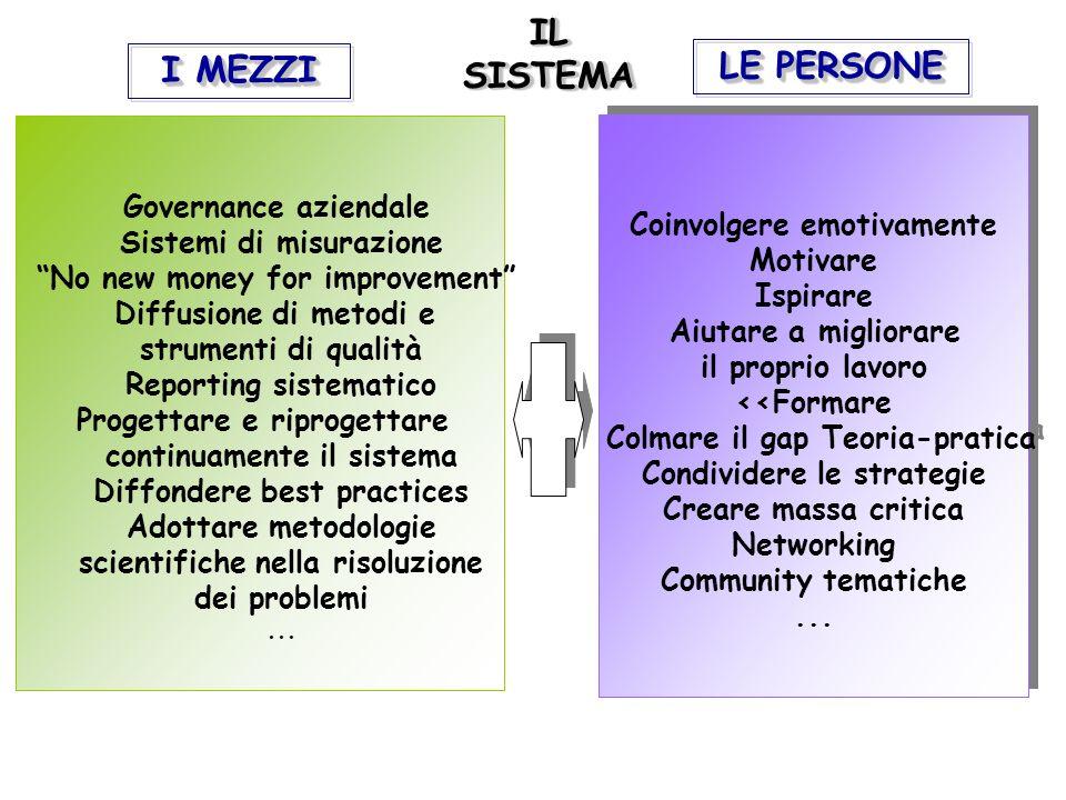 Governance aziendale Sistemi di misurazione No new money for improvement Diffusione di metodi e strumenti di qualità Reporting sistematico Progettare