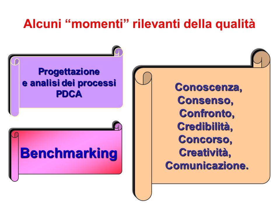 Alcuni momenti rilevanti della qualità Progettazione e analisi dei processi PDCA Benchmarking Conoscenza, Conoscenza,Consenso,Confronto,Credibilità,Co
