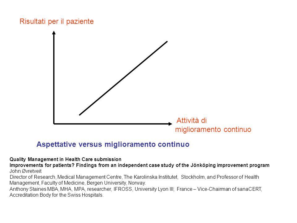 Attività di miglioramento continuo Risultati per il paziente Aspettative versus miglioramento continuo Quality Management in Health Care submission Im