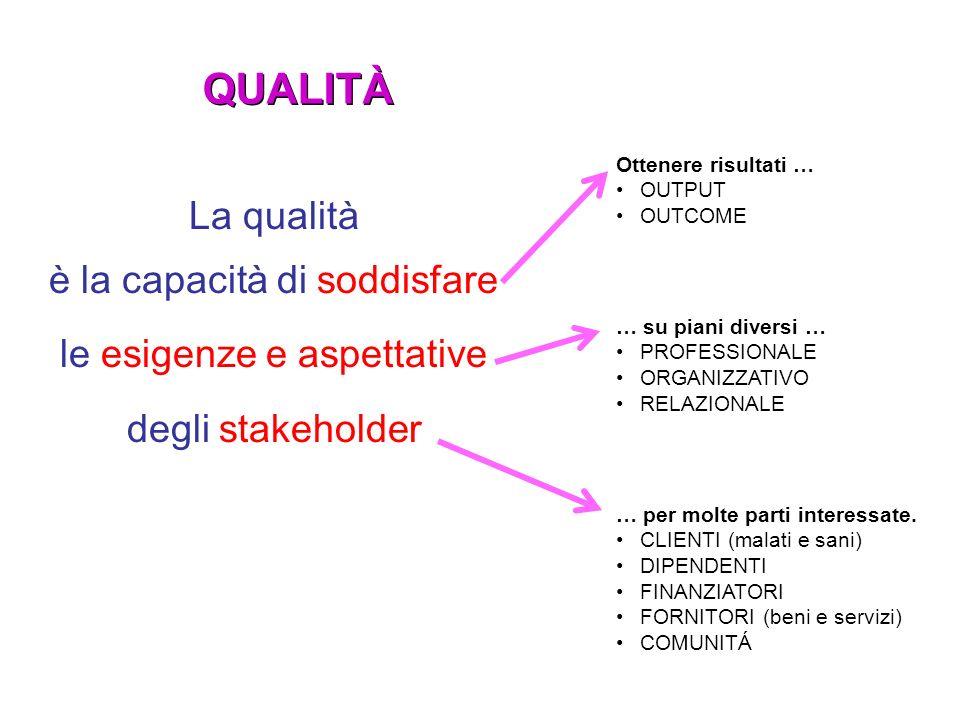 La qualità è la capacità di soddisfare le esigenze e aspettative degli stakeholder Ottenere risultati … OUTPUT OUTCOME … su piani diversi … PROFESSION