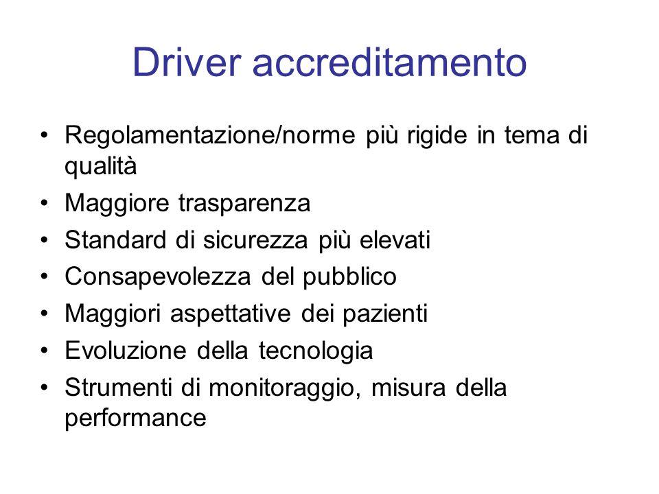 Driver accreditamento Regolamentazione/norme più rigide in tema di qualità Maggiore trasparenza Standard di sicurezza più elevati Consapevolezza del p