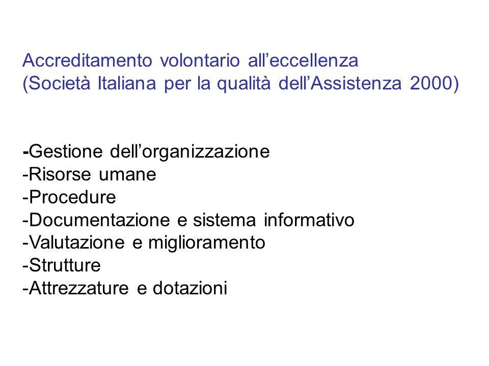 Accreditamento volontario alleccellenza (Società Italiana per la qualità dellAssistenza 2000) -Gestione dellorganizzazione -Risorse umane -Procedure -
