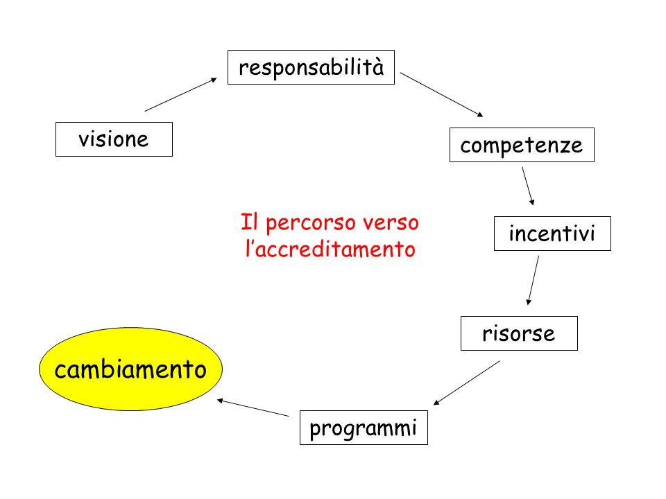 visione responsabilità competenze incentivi risorse programmi cambiamento Il percorso verso laccreditamento