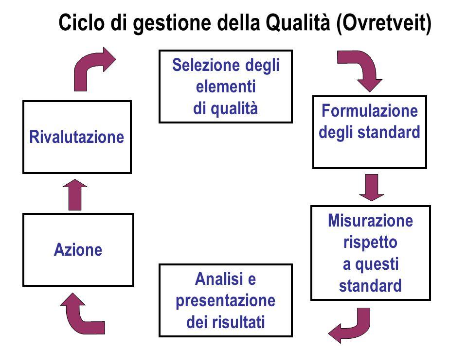 Ciclo di gestione della Qualità (Ovretveit) Selezione degli elementi di qualità Formulazione degli standard Misurazione rispetto a questi standard Ana