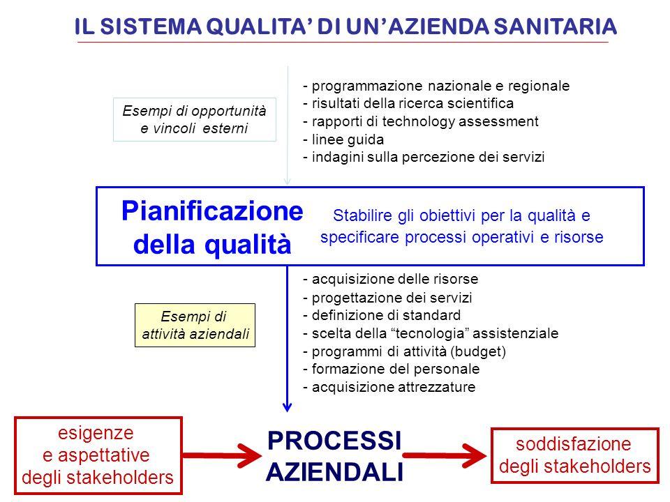 esigenze e aspettative degli stakeholders soddisfazione degli stakeholders PROCESSI AZIENDALI Pianificazione della qualità Esempi di opportunità e vin