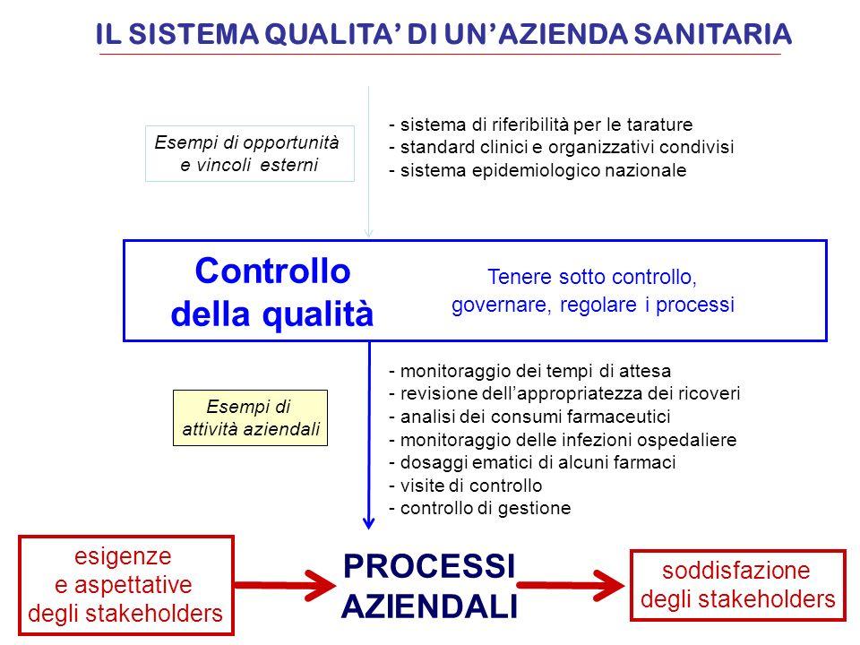 esigenze e aspettative degli stakeholders soddisfazione degli stakeholders PROCESSI AZIENDALI Controllo della qualità Esempi di opportunità e vincoli