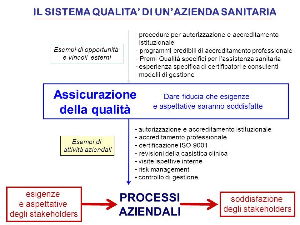 esigenze e aspettative degli stakeholders soddisfazione degli stakeholders PROCESSI AZIENDALI Assicurazione della qualità Esempi di opportunità e vinc