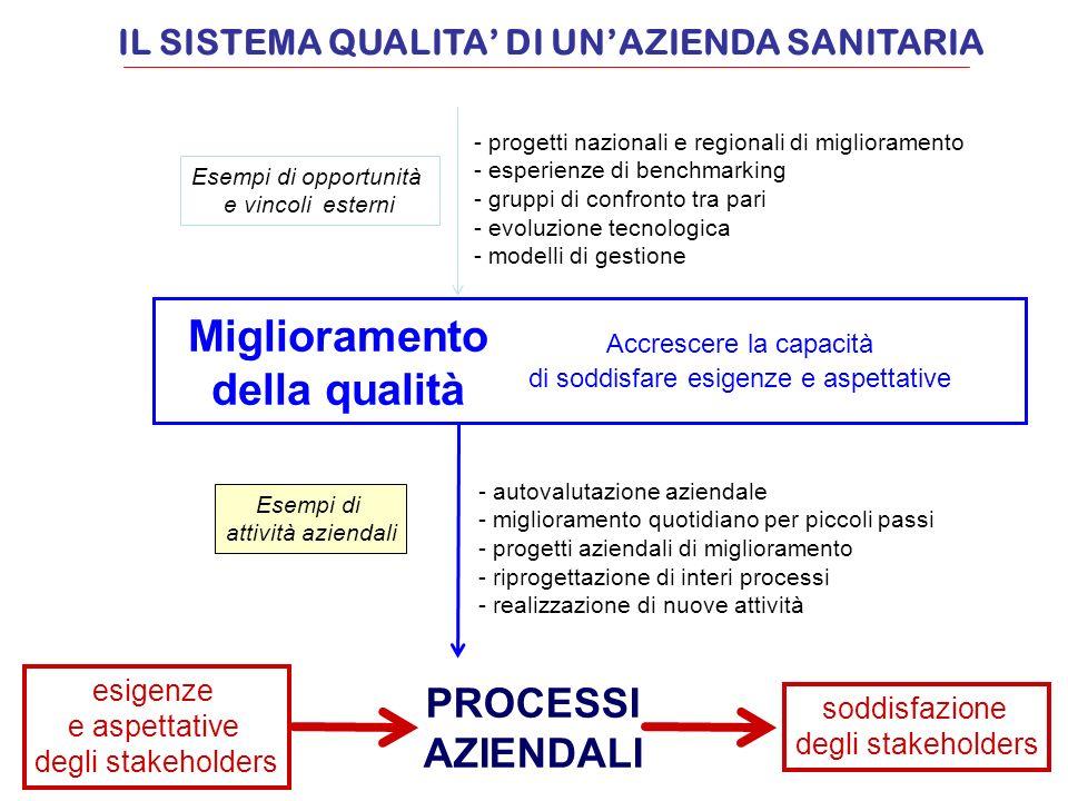 esigenze e aspettative degli stakeholders soddisfazione degli stakeholders PROCESSI AZIENDALI Miglioramento della qualità Esempi di opportunità e vinc