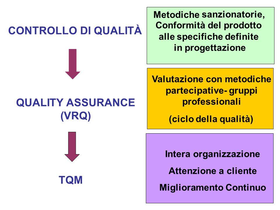 Valutazione con metodiche partecipative- gruppi professionali Intera organizzazione Attenzione a cliente Miglioramento Continuo Metodiche CONTROLLO DI