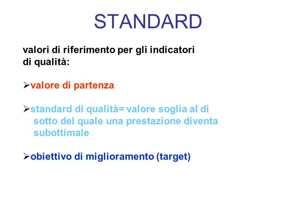 STANDARD valori di riferimento per gli indicatori di qualità: valore di partenza standard di qualità= valore soglia al di sotto del quale una prestazi