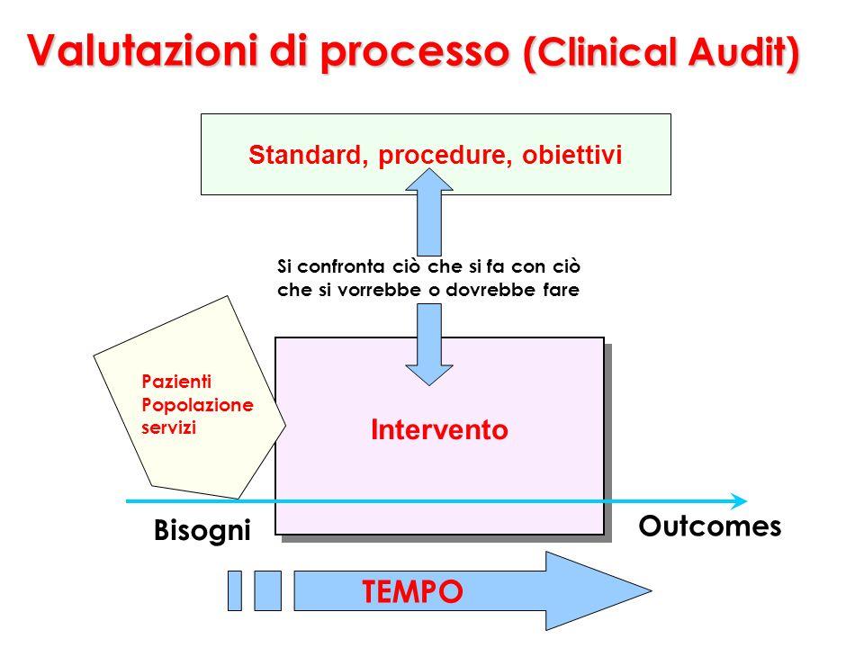 Valutazioni di processo (Clinical Audit) Intervento Standard, procedure, obiettivi TEMPO Si confronta ciò che si fa con ciò che si vorrebbe o dovrebbe