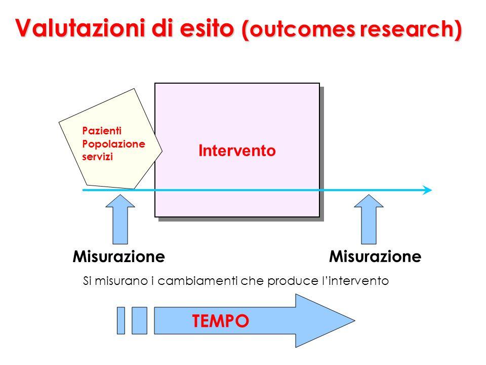 Valutazioni di esito (outcomes research) Intervento TEMPO Si misurano i cambiamenti che produce lintervento Pazienti Popolazione servizi Misurazione