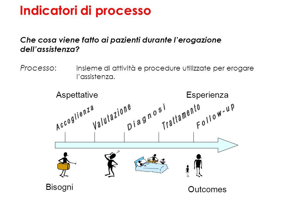 Che cosa viene fatto ai pazienti durante lerogazione dellassistenza? Processo: insieme di attività e procedure utilizzate per erogare lassistenza. Bis