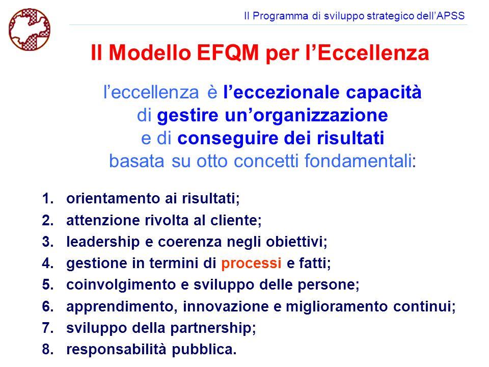 Il Programma di sviluppo strategico dellAPSS 1.orientamento ai risultati; 2.attenzione rivolta al cliente; 3.leadership e coerenza negli obiettivi; 4.