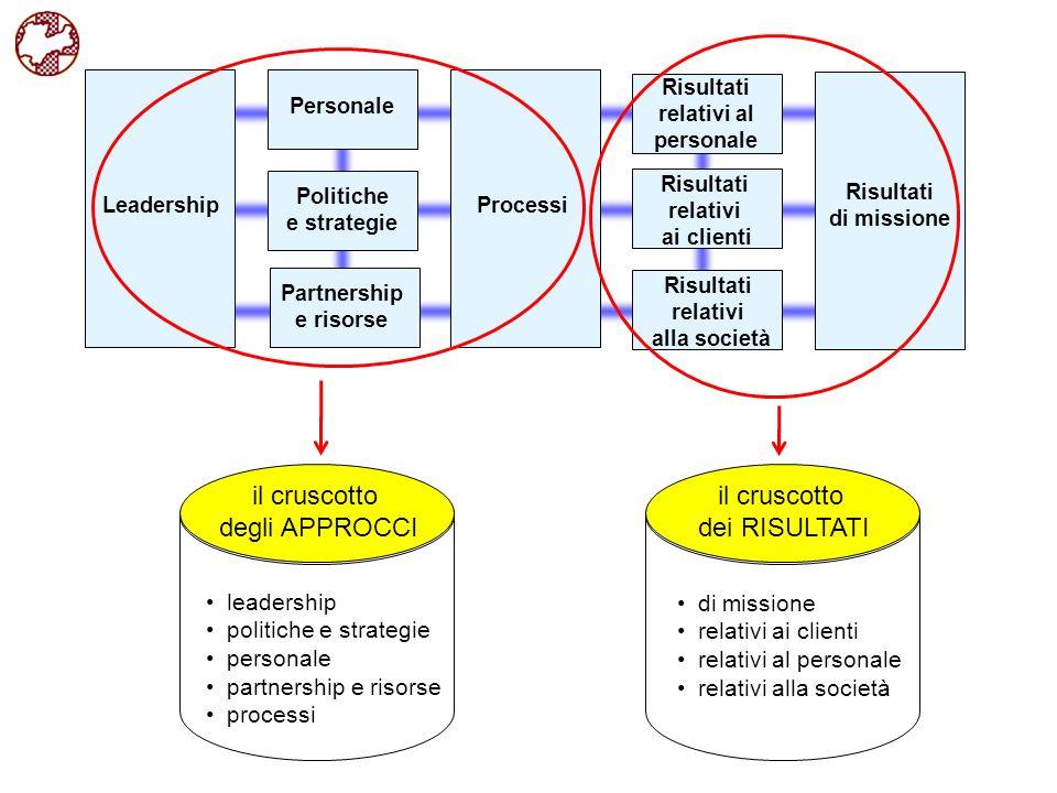 Leadership Processi Risultati relativi ai clienti Risultati di missione Risultati relativi al personale Risultati relativi alla società Partnership e